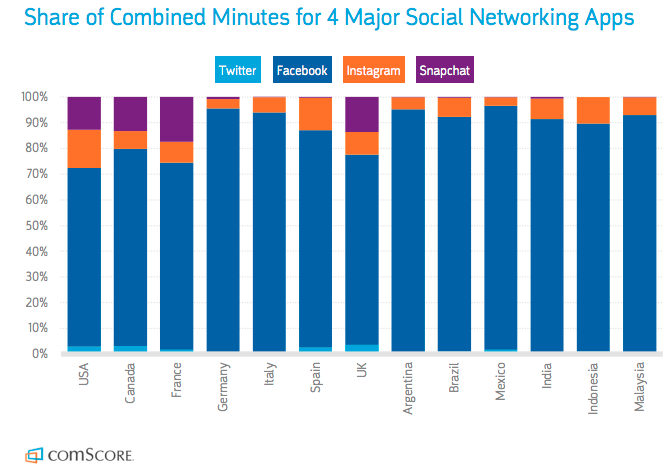Comscore_time spent