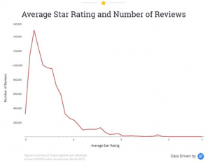 star rating study_reviews