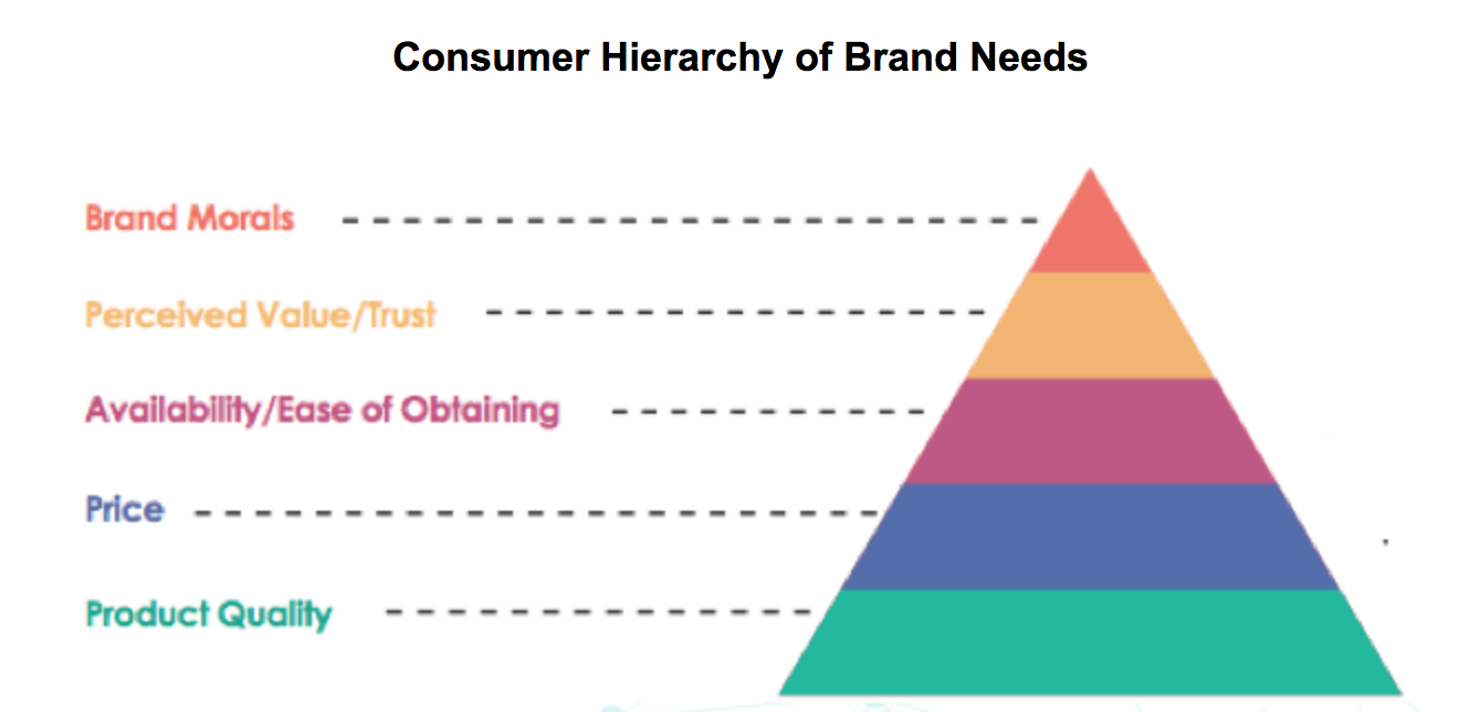 Blis study_consumer heirachy of brand needs